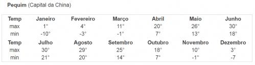Variação de temperaturas ao longo do ano