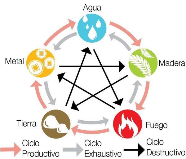 Os cinco elementos sob a luz do yin-yang